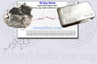 Silver Information - The Metal, Chemistry